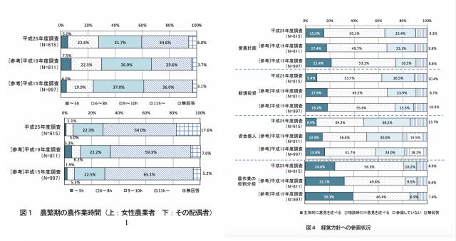 平成25(2013)年度 農業・農村における女性の社会参画実態調査結果より抜粋