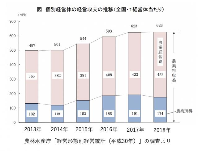 2018年の1戸あたりの農業経営体の農業所得の全国平均は174万円(「経営形態別経営統計」より)