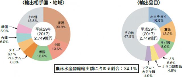 日本の農林水産物の輸出においてサバが占める率は3位(水産庁HPより)