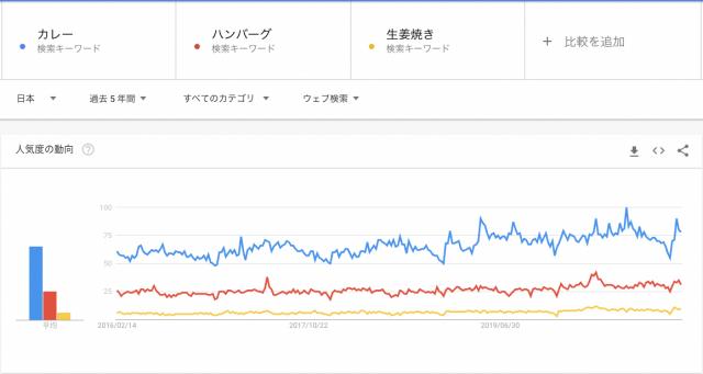カレー(青)に次いで、ハンバーグ(赤)、生姜焼き(黄)が人気