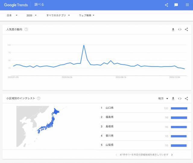 グーグルトレンドで「野菜」を検索。2020年に検索されたのは?