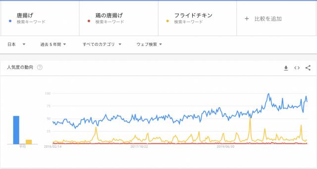 テイクアウト専門の唐揚げ店が大人気だ(東京・浅草で撮影)