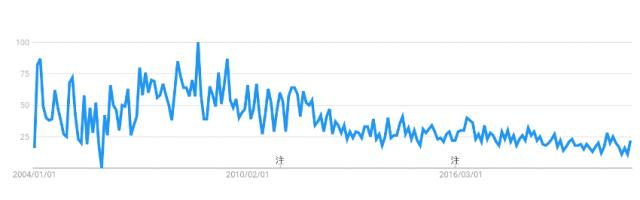 「有機」の検索数は減っているが……